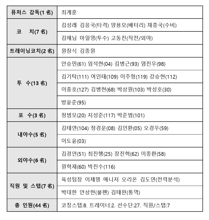 퓨처스리그 출국명단